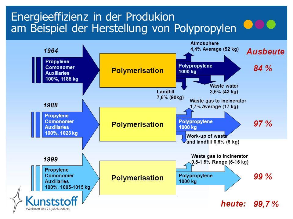 Energieeffizienz in der Produkion am Beispiel der Herstellung von Polypropylen Polypropylene 1000 kg Propylene Comonomer Auxiliaries 100%, 1185 kg Atm