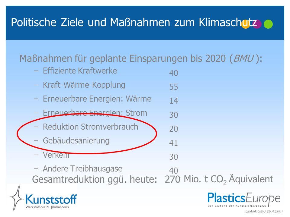 Politische Ziele und Maßnahmen zum Klimaschutz Maßnahmen für geplante Einsparungen bis 2020 (BMU ): –Effiziente Kraftwerke –Kraft-Wärme-Kopplung –Erne