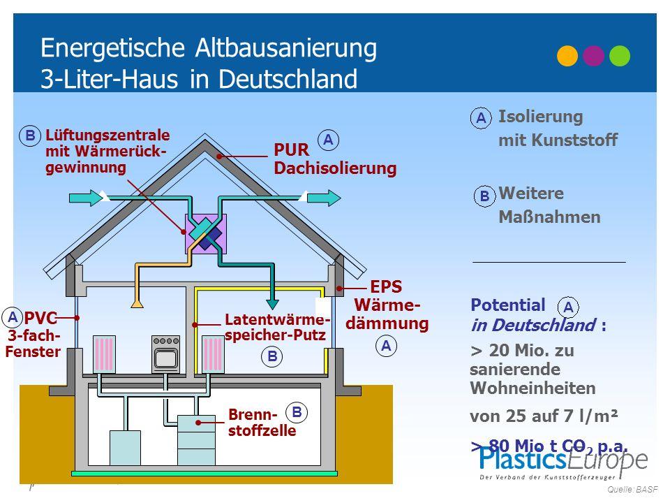 Potential in Deutschland : > 20 Mio. zu sanierende Wohneinheiten von 25 auf 7 l/m² > 80 Mio t CO 2 p.a. Isolierung mit Kunststoff Weitere Maßnahmen En