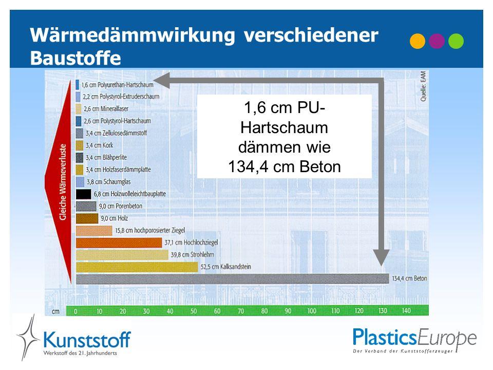 Wärmedämmwirkung verschiedener Baustoffe 1,6 cm PU- Hartschaum dämmen wie 134,4 cm Beton