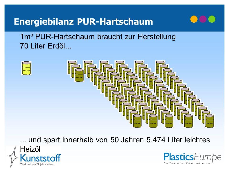 Energiebilanz PUR-Hartschaum 1m³ PUR-Hartschaum braucht zur Herstellung 70 Liter Erdöl...... und spart innerhalb von 50 Jahren 5.474 Liter leichtes He