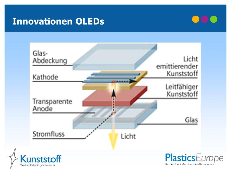 Innovationen OLEDs
