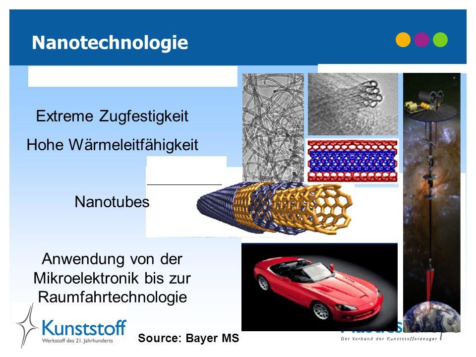 Nanotechnologie Source: Bayer MS Extreme Zugfestigkeit Hohe Wärmeleitfähigkeit Nanotubes Anwendung von der Mikroelektronik bis zur Raumfahrtechnologie