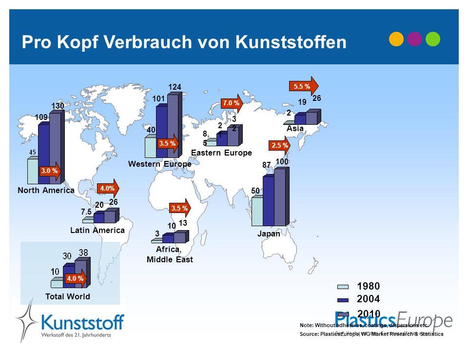 Pro Kopf Verbrauch von Kunststoffen 3.0 % Japan 5.5 % 3.5 % 4.0% 13 124 109 130 101 2121 3232 100 2 19 26 10 3 26 20 40 8, 5 2.5 % 87 50 Note: Without