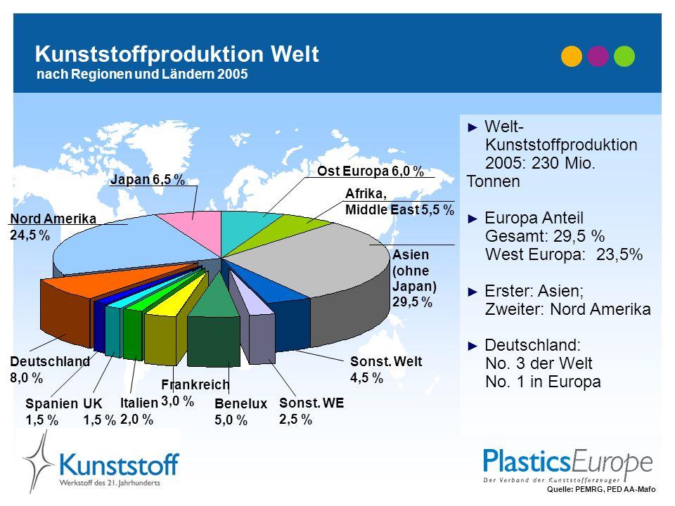 Kunststoffproduktion Welt nach Regionen und Ländern 2005 Nord Amerika 24,5 % Japan 6,5 % Afrika, Middle East 5,5 % Asien (ohne Japan) 29,5 % Sonst. We