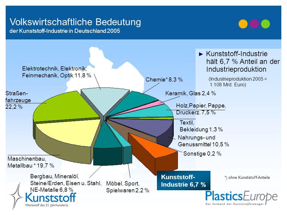 Volkswirtschaftliche Bedeutung der Kunststoff-Industrie in Deutschland 2005 Kunststoff-Industrie hält 6,7 % Anteil an der Industrieproduktion *) ohne