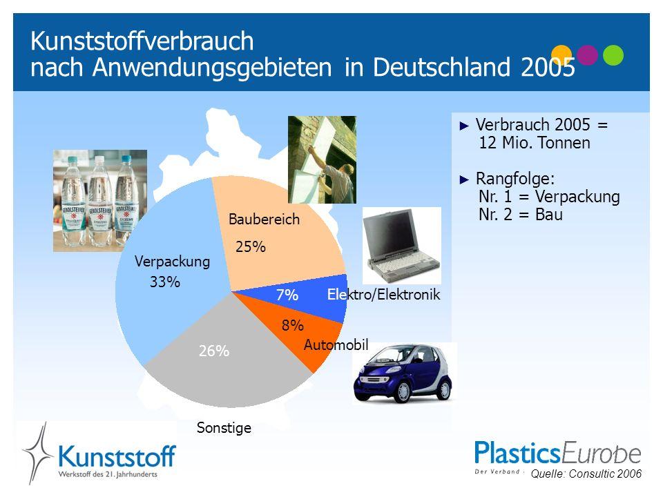 Verpackung 33% 26% 7% 8% 25% Baubereich Sonstige Kunststoffverbrauch nach Anwendungsgebieten in Deutschland 2005 Verbrauch 2005 = 12 Mio. Tonnen Rangf