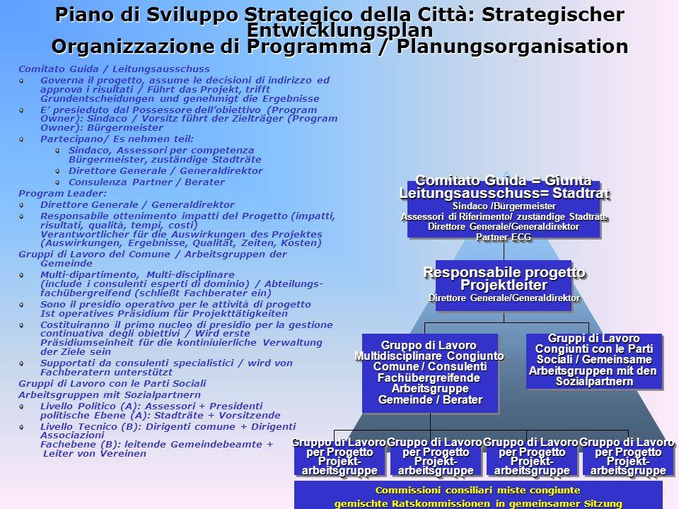 Piano di Sviluppo Strategico della Città: Strategischer Entwicklungsplan Organizzazione di Programma / Planungsorganisation Comitato Guida / Leitungsa