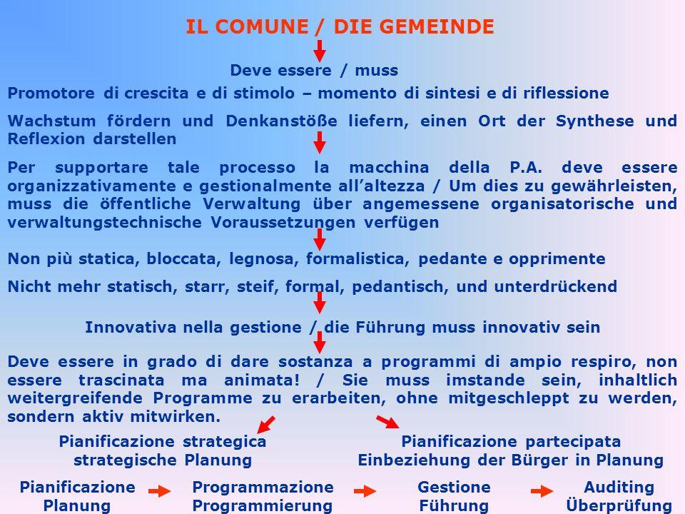 IL COMUNE / DIE GEMEINDE Deve essere / muss Promotore di crescita e di stimolo – momento di sintesi e di riflessione Wachstum fördern und Denkanstöße liefern, einen Ort der Synthese und Reflexion darstellen Per supportare tale processo la macchina della P.A.