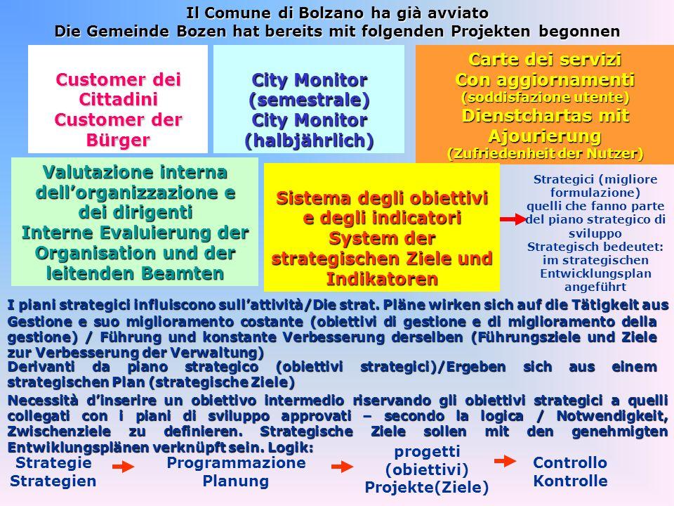 Customer dei Cittadini Customer der Bürger City Monitor (semestrale) City Monitor (halbjährlich) Carte dei servizi Con aggiornamenti (soddisfazione ut