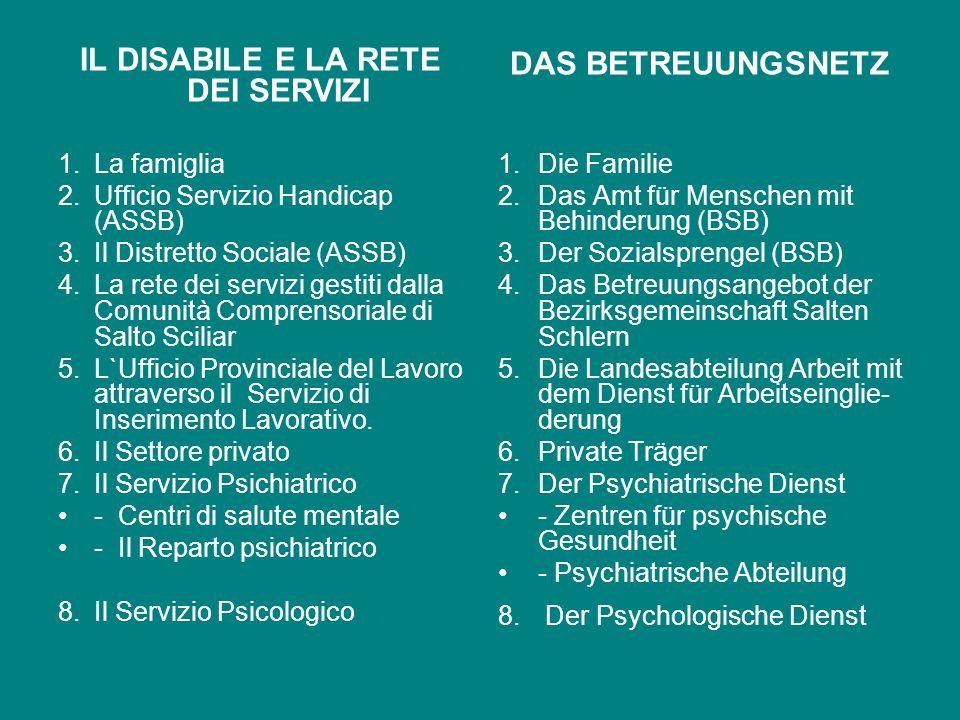 Riferimenti orientativi Il presente Piano di Settore fa riferimento al Piano di Settore Disabilità Provinciale, al Piano Sociale Provinciale e al Pian