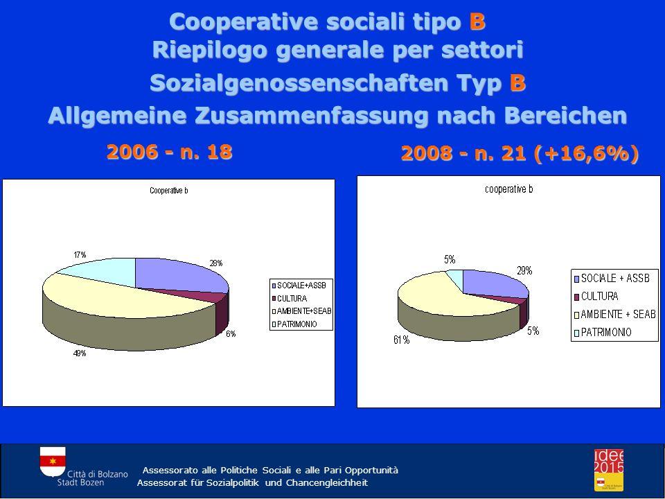 Assessorato alle Politiche Sociali e alle Pari Opportunità Assessorat für Sozialpolitik und Chancengleichheit 2° MONITORAGGIO IL VALORE ECONOMICO 2.