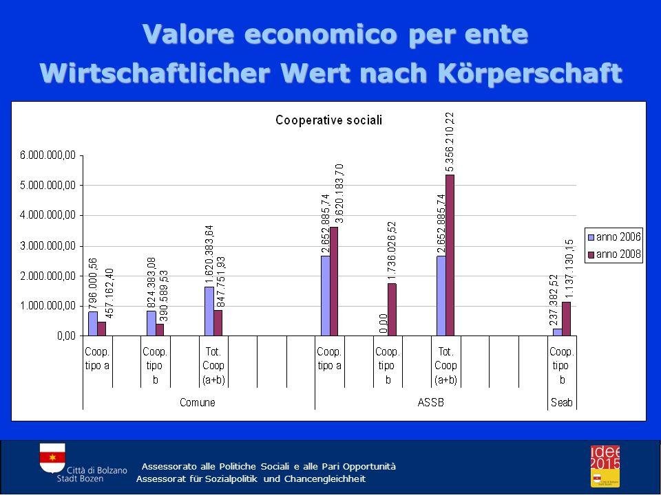 Assessorato alle Politiche Sociali e alle Pari Opportunità Assessorat für Sozialpolitik und Chancengleichheit Valore economico - Cooperative sociali tipo A (+18%) Valore economico - Cooperative sociali tipo A (+18%) Wirtschaftlicher Wert – Sozialgenossenschaften Typ A (+18%)