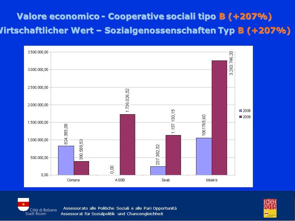 Assessorato alle Politiche Sociali e alle Pari Opportunità Assessorat für Sozialpolitik und Chancengleichheit Valore economico - Cooperative sociali tipo B (+207%) Valore economico - Cooperative sociali tipo B (+207%) Wirtschaftlicher Wert – Sozialgenossenschaften Typ B (+207%)
