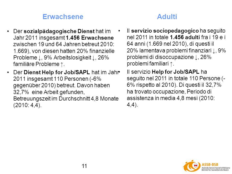 11 Der sozialpädagogische Dienst hat im Jahr 2011 insgesamt 1.456 Erwachsene zwischen 19 und 64 Jahren betreut 2010: 1.669), von diesen hatten 20% finanzielle Probleme, 9% Arbeitslosigkeit, 26% familiäre Probleme.