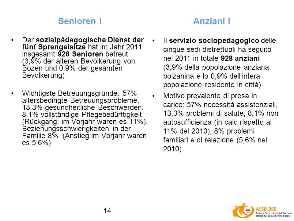 14 Der sozialpädagogische Dienst der fünf Sprengelsitze hat im Jahr 2011 insgesamt 928 Senioren betreut (3,9% der älteren Bevölkerung von Bozen und 0,9% der gesamten Bevölkerung) Wichtigste Betreuungsgründe: 57% altersbedingte Betreuungsprobleme, 13,3% gesundheitliche Beschwerden, 8,1% vollständige Pflegebedürftigkeit (Rückgang: im Vorjahr waren es 11%), Beziehungsschwierigkeiten in der Familie 8% (Anstieg:im Vorjahr waren es 5,6%) Senioren IAnziani I Il servizio sociopedagogico delle cinque sedi distrettuali ha seguito nel 2011 in totale 928 anziani (3,9% della popolazione anziana bolzanina e lo 0,9% dell intera popolazione residente in città) Motivo prevalente di presa in carico: 57% necessità assistenziali, 13,3% problemi di salute, 8,1% non autosufficienza (in calo rispetto al 11% del 2010), 8% problemi familiari e di relazione (5,6% nel 2010)