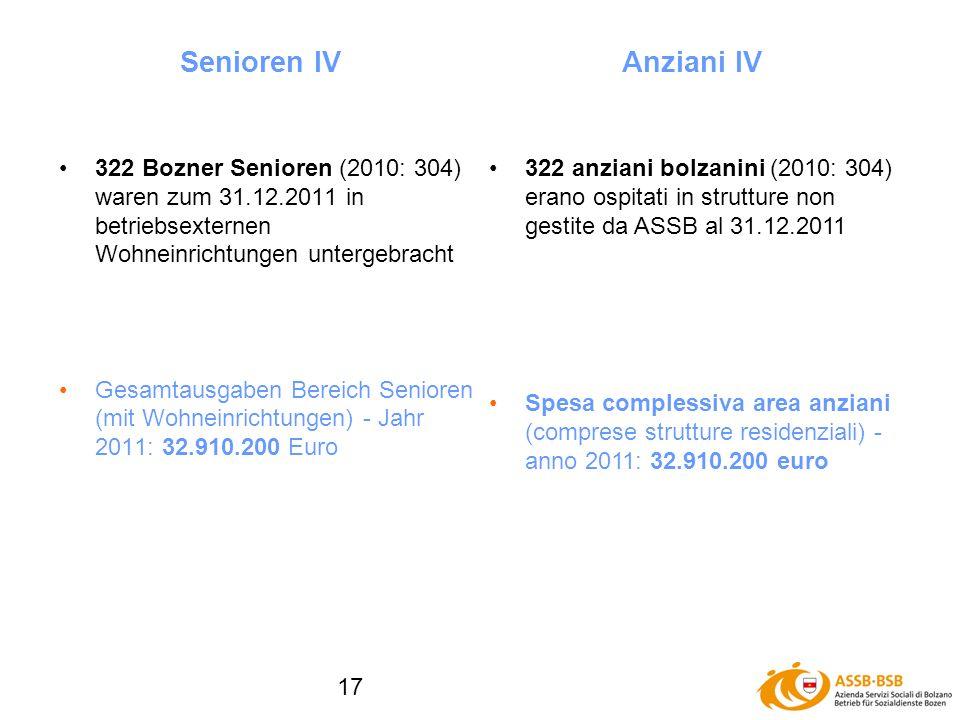 17 322 Bozner Senioren (2010: 304) waren zum 31.12.2011 in betriebsexternen Wohneinrichtungen untergebracht Gesamtausgaben Bereich Senioren (mit Wohneinrichtungen) - Jahr 2011: 32.910.200 Euro Senioren IV Anziani IV 322 anziani bolzanini (2010: 304) erano ospitati in strutture non gestite da ASSB al 31.12.2011 Spesa complessiva area anziani (comprese strutture residenziali) - anno 2011: 32.910.200 euro