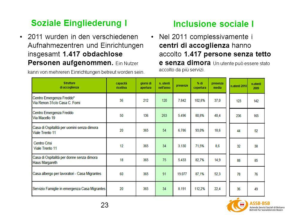 23 Soziale Eingliederung I Nel 2011 complessivamente i centri di accoglienza hanno accolto 1.417 persone senza tetto e senza dimora Un utente può essere stato accolto da più servizi.