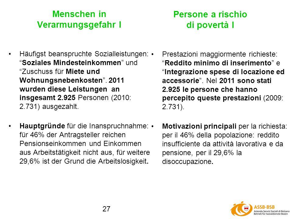 27 Häufigst beanspruchte Sozialleistungen:Soziales Mindesteinkommen und Zuschuss für Miete und Wohnungsnebenkosten.