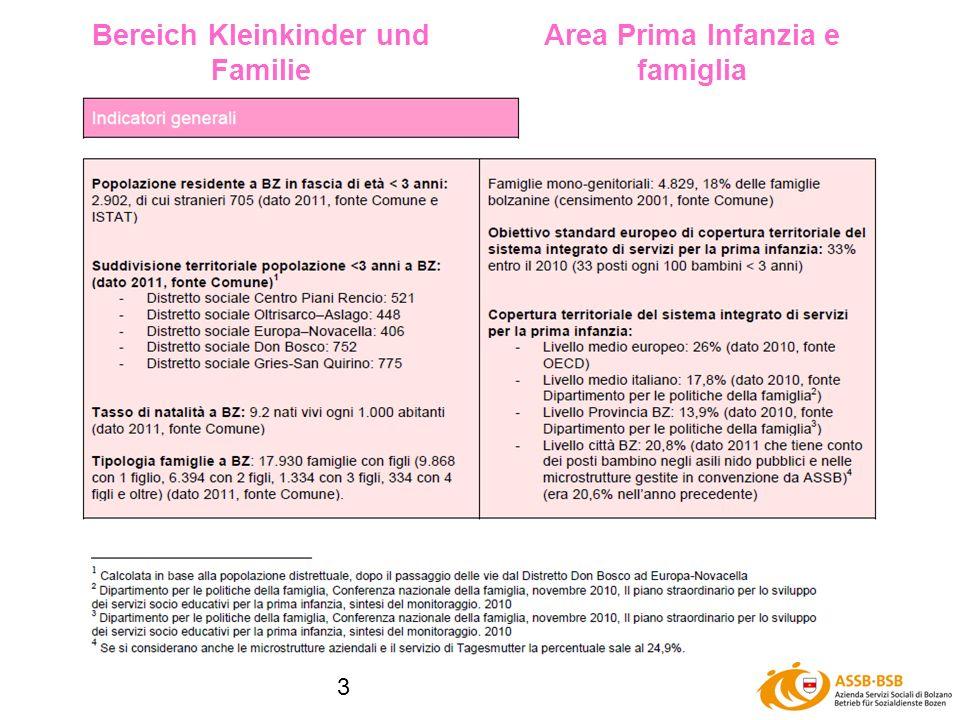 3 Bereich Kleinkinder und Familie Area Prima Infanzia e famiglia