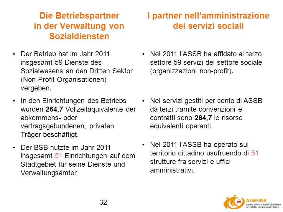 32 Die Betriebspartner in der Verwaltung von Sozialdiensten Der Betrieb hat im Jahr 2011 insgesamt 59 Dienste des Sozialwesens an den Dritten Sektor (Non-Profit Organisationen) vergeben.