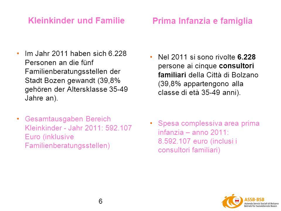 6 Im Jahr 2011 haben sich 6.228 Personen an die fünf Familienberatungsstellen der Stadt Bozen gewandt (39,8% gehören der Altersklasse 35-49 Jahre an).