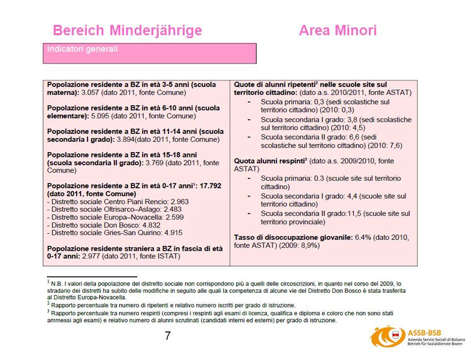 8 Minderjährige IMinori I Der sozialpädagogische Dienst hat im Jahr 2011 insgesamt 1.238 Minderjährige betreut (2010: 1.153) Betreut wurden 311 minderjährige Nicht-EU-Bürger, 25 mj Flüchtlinge, 7 mj Asylantragsteller, 75 ausl.