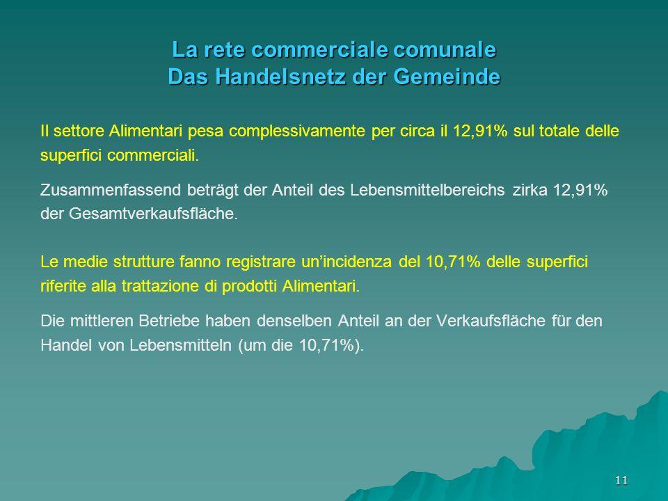 11 La rete commerciale comunale Das Handelsnetz der Gemeinde Il settore Alimentari pesa complessivamente per circa il 12,91% sul totale delle superfici commerciali.
