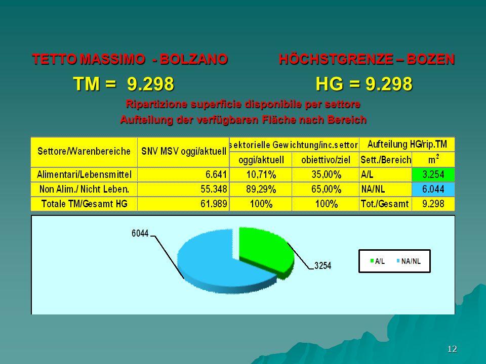 12 TETTO MASSIMO - BOLZANO HÖCHSTGRENZE – BOZEN TM = 9.298 HG = 9.298 Ripartizione superficie disponibile per settore Aufteilung der verfügbaren Fläche nach Bereich