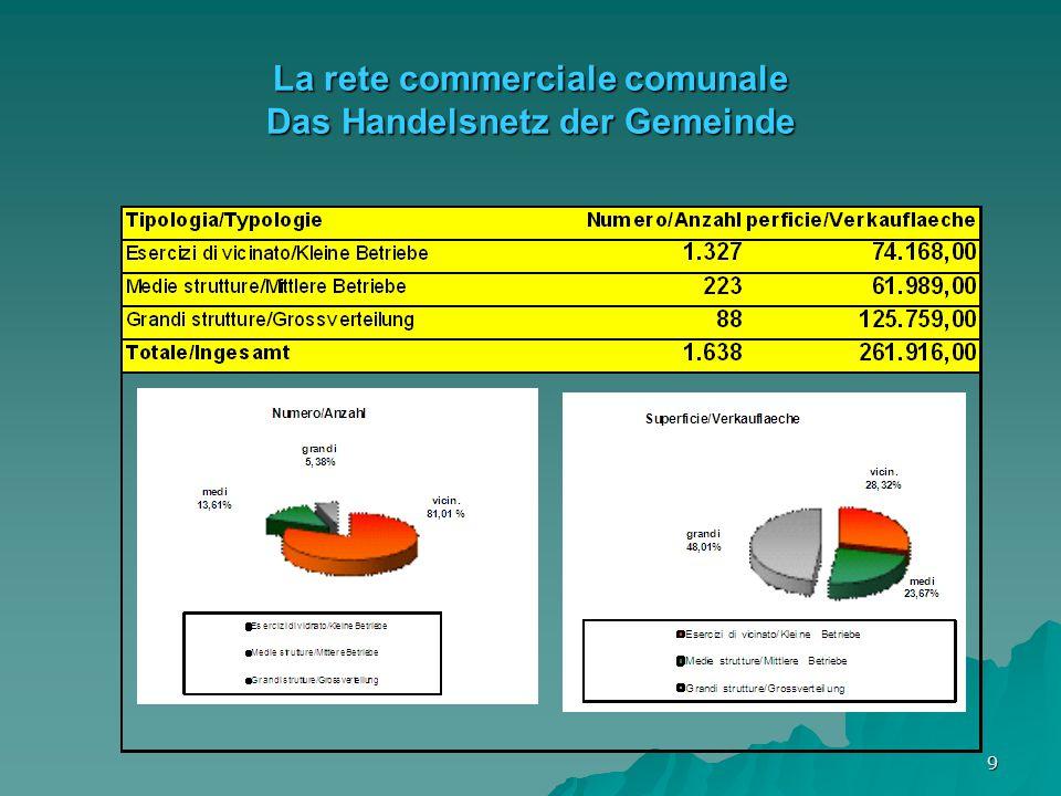9 La rete commerciale comunale Das Handelsnetz der Gemeinde