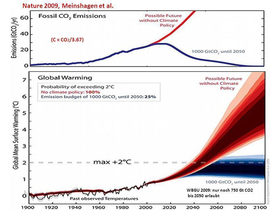 Nature 2009, Meinshagen et al. (C = CO 2 /3.67) WBGU 2009: nur noch 750 Gt CO2 bis 2050 erlaubt
