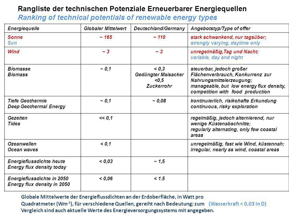 Rangliste der technischen Potenziale Erneuerbarer Energiequellen Ranking of technical potentials of renewable energy types EnergiequelleGlobaler Mitte