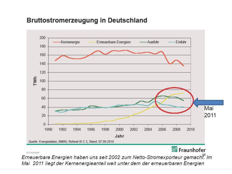 Erneuerbare Energien haben uns seit 2002 zum Netto-Stromexporteur gemacht. Im Mai 2011 liegt der Kernenergieanteil weit unter dem der erneuerbaren Ene