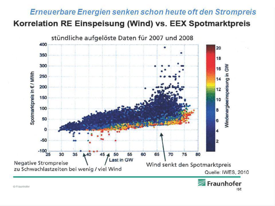 Erneuerbare Energien senken schon heute oft den Strompreis