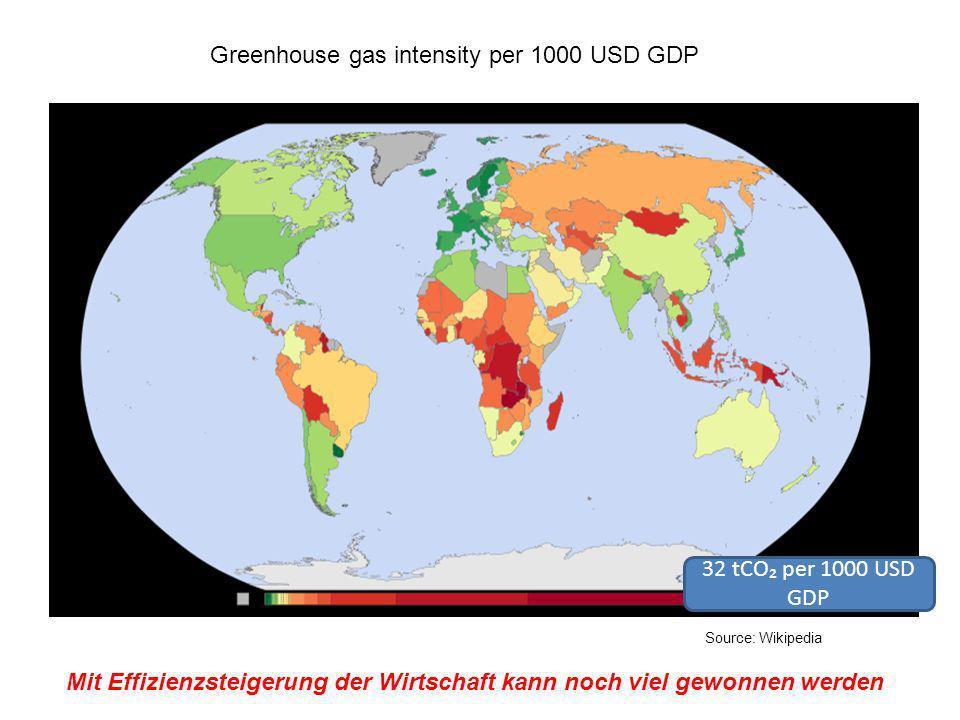 Greenhouse gas intensity per 1000 USD GDP 32 tCO per 1000 USD GDP Source: Wikipedia Mit Effizienzsteigerung der Wirtschaft kann noch viel gewonnen wer