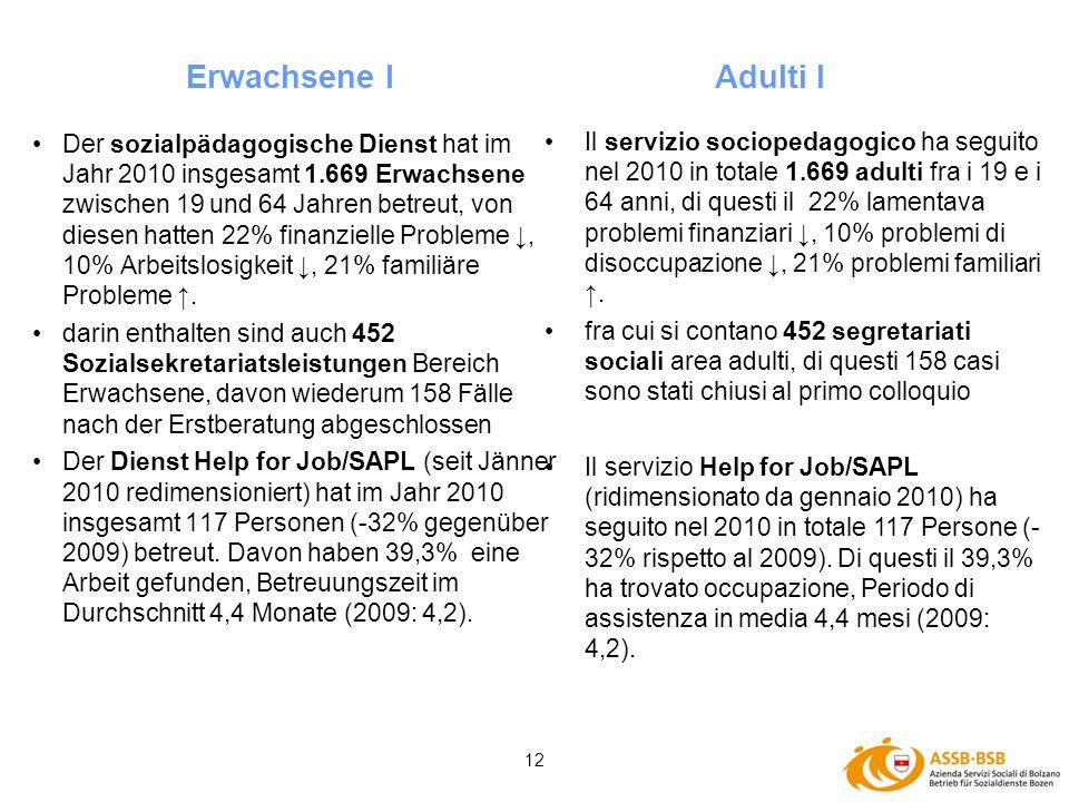 12 Der sozialpädagogische Dienst hat im Jahr 2010 insgesamt 1.669 Erwachsene zwischen 19 und 64 Jahren betreut, von diesen hatten 22% finanzielle Prob