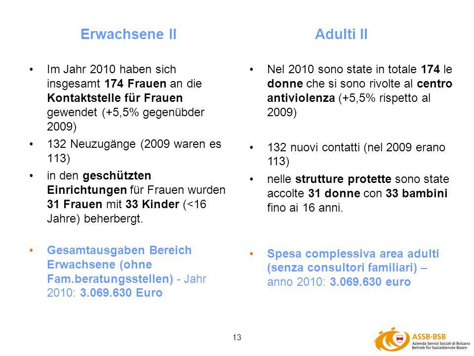 13 Im Jahr 2010 haben sich insgesamt 174 Frauen an die Kontaktstelle für Frauen gewendet (+5,5% gegenübder 2009) 132 Neuzugänge (2009 waren es 113) in