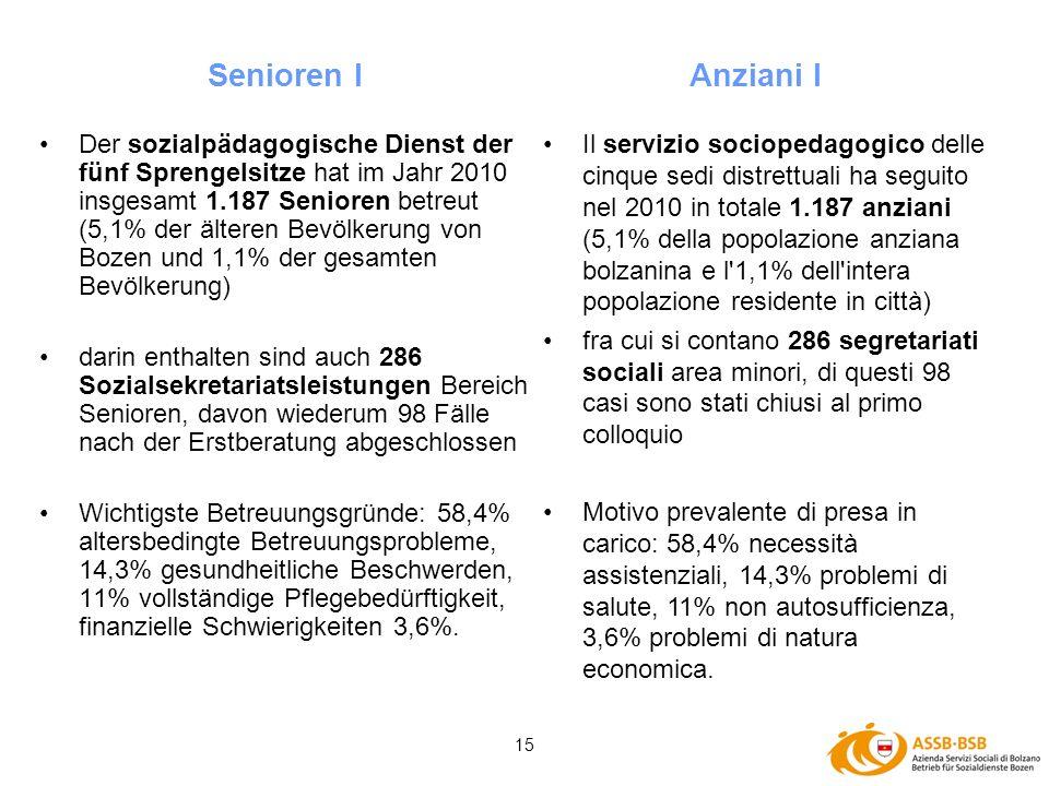 15 Der sozialpädagogische Dienst der fünf Sprengelsitze hat im Jahr 2010 insgesamt 1.187 Senioren betreut (5,1% der älteren Bevölkerung von Bozen und