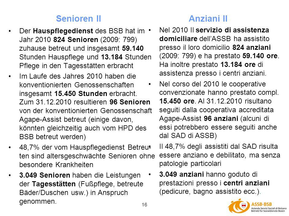 16 Der Hauspflegedienst des BSB hat im Jahr 2010 824 Senioren (2009: 799) zuhause betreut und insgesamt 59.140 Stunden Hauspflege und 13.184 Stunden P