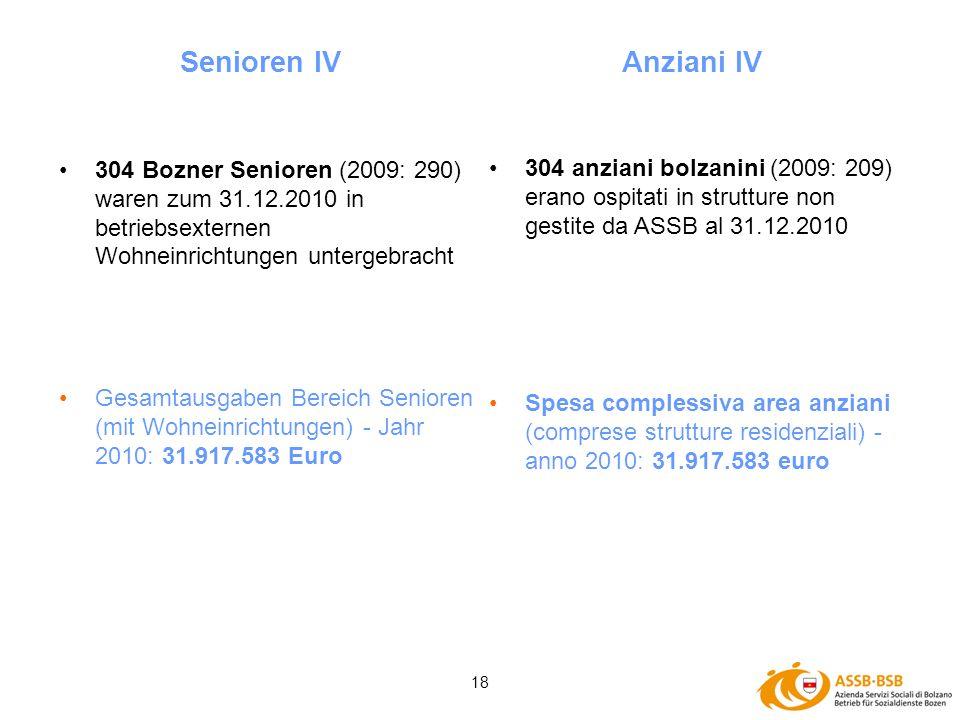 18 304 Bozner Senioren (2009: 290) waren zum 31.12.2010 in betriebsexternen Wohneinrichtungen untergebracht Gesamtausgaben Bereich Senioren (mit Wohne