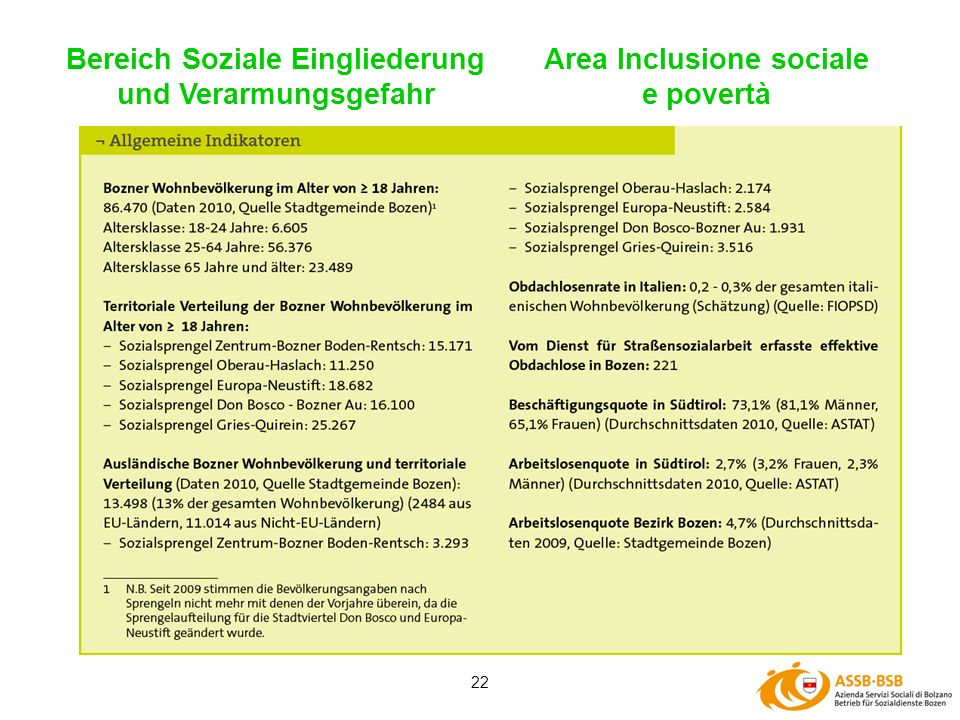 22 Bereich Soziale Eingliederung und Verarmungsgefahr Area Inclusione sociale e povertà