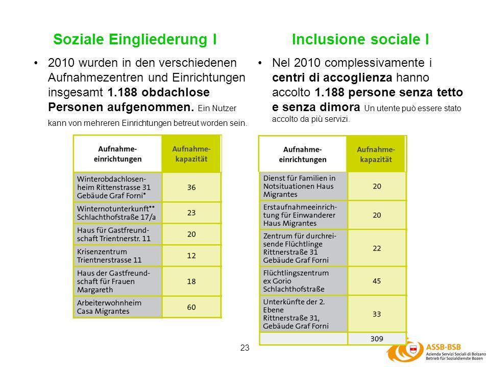 23 Soziale Eingliederung I Nel 2010 complessivamente i centri di accoglienza hanno accolto 1.188 persone senza tetto e senza dimora Un utente può esse