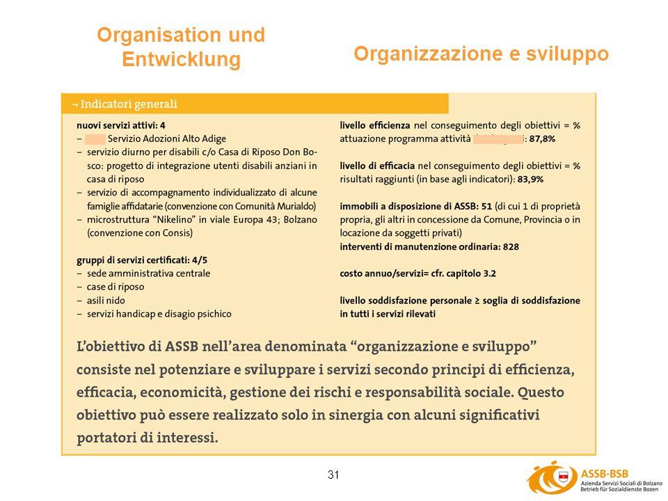 31 Organisation und Entwicklung Organizzazione e sviluppo