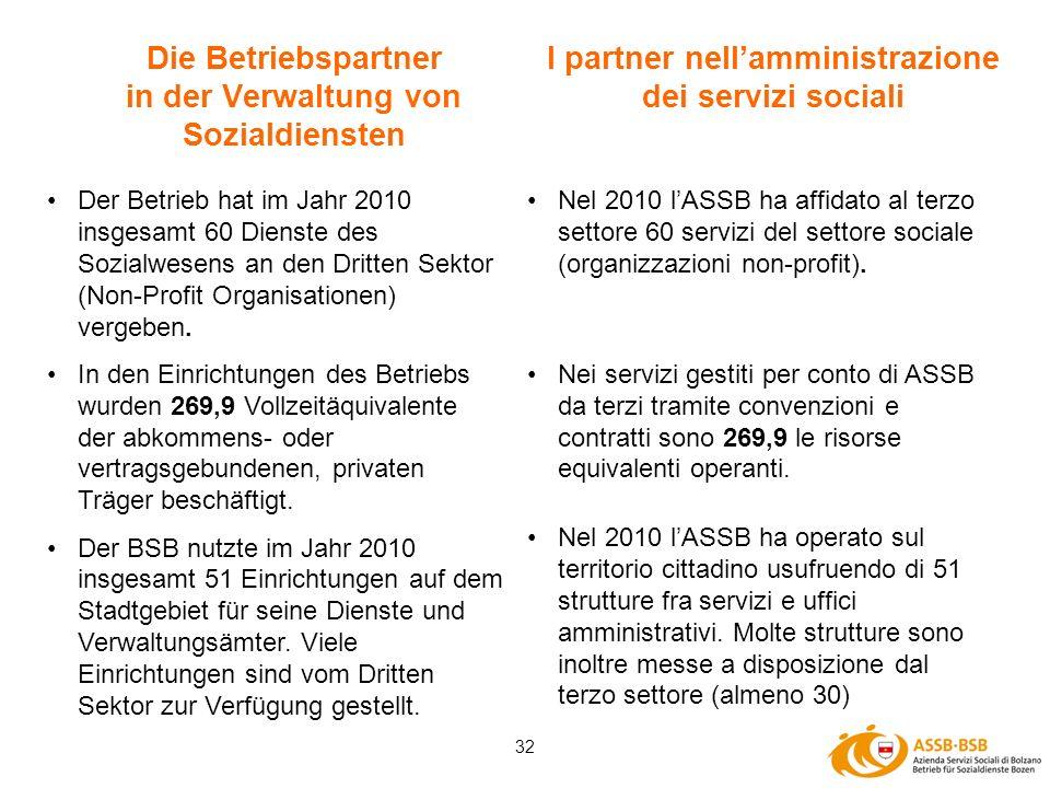 32 Die Betriebspartner in der Verwaltung von Sozialdiensten Der Betrieb hat im Jahr 2010 insgesamt 60 Dienste des Sozialwesens an den Dritten Sektor (