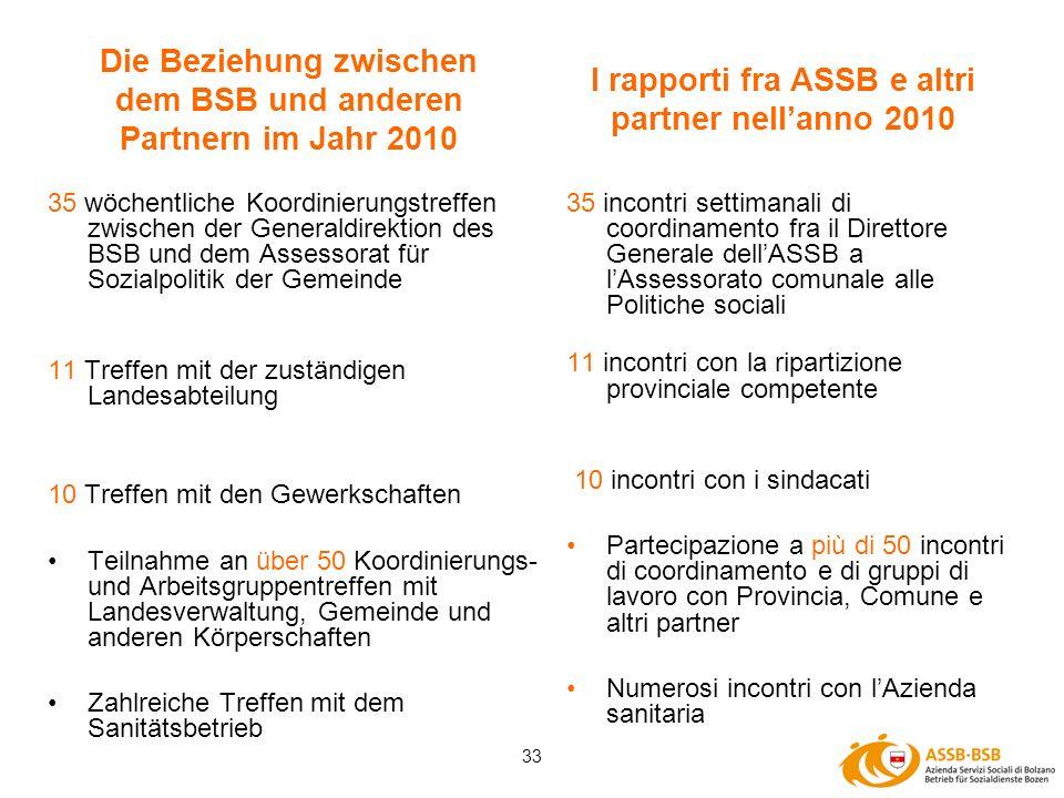 33 Die Beziehung zwischen dem BSB und anderen Partnern im Jahr 2010 35 wöchentliche Koordinierungstreffen zwischen der Generaldirektion des BSB und de