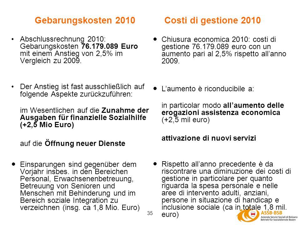 35 Gebarungskosten 2010 Abschlussrechnung 2010: Gebarungskosten 76.179.089 Euro mit einem Anstieg von 2,5% im Vergleich zu 2009. Der Anstieg ist fast