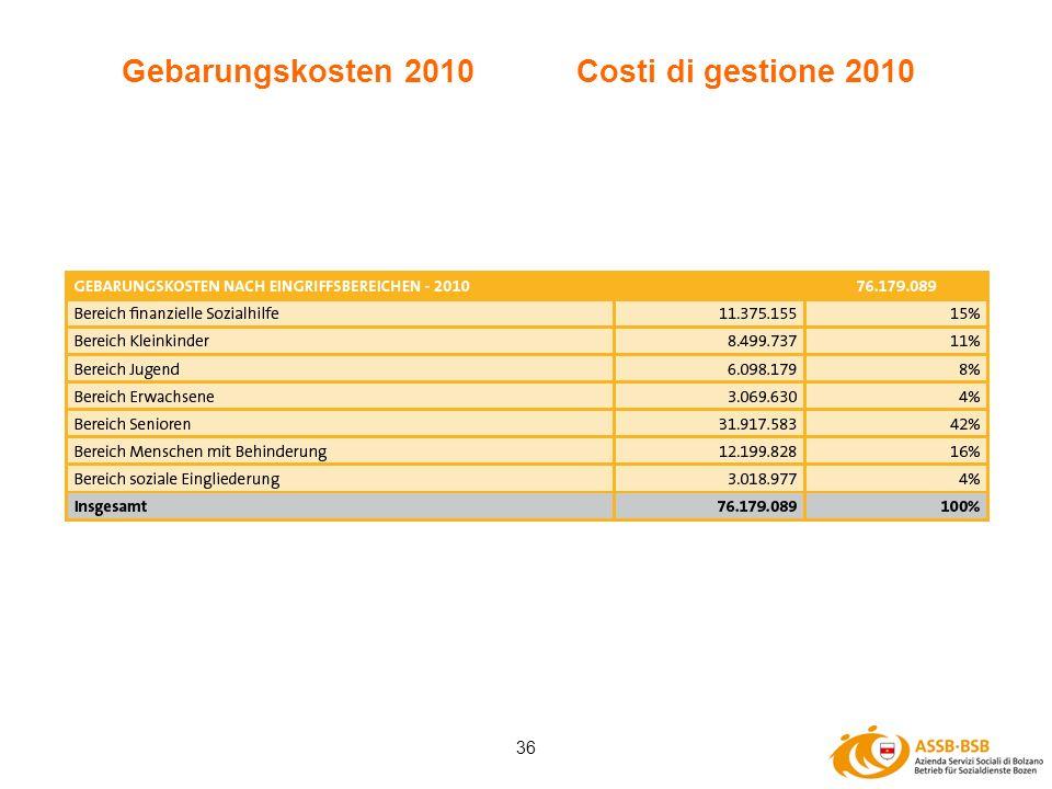 36 Gebarungskosten 2010 Costi di gestione 2010