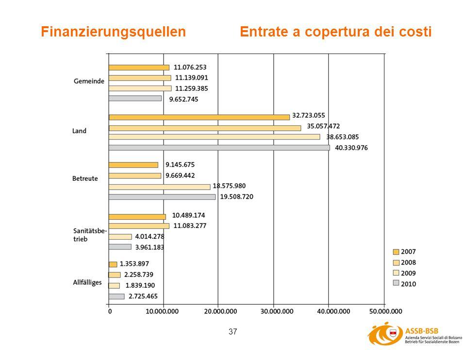 37 Finanzierungsquellen Entrate a copertura dei costi