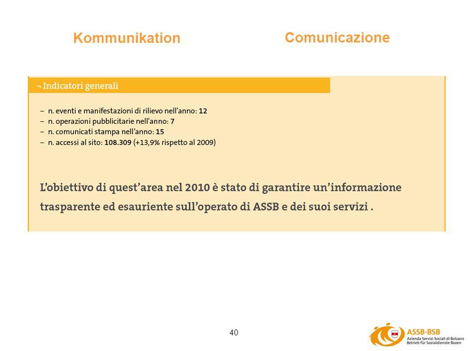 40 Kommunikation Comunicazione