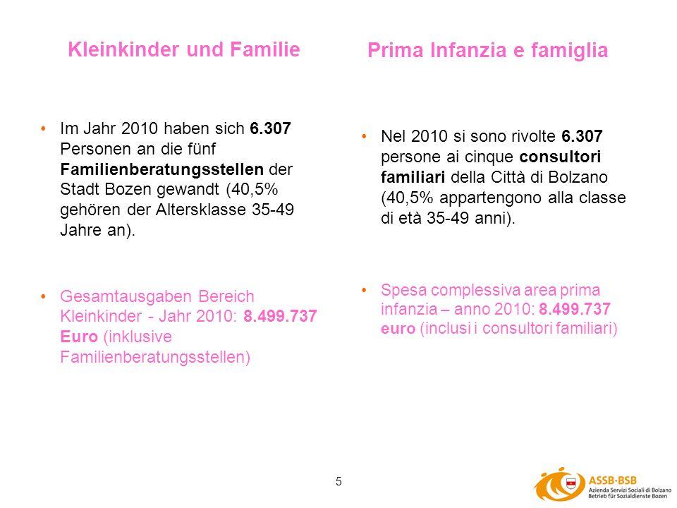5 Im Jahr 2010 haben sich 6.307 Personen an die fünf Familienberatungsstellen der Stadt Bozen gewandt (40,5% gehören der Altersklasse 35-49 Jahre an).